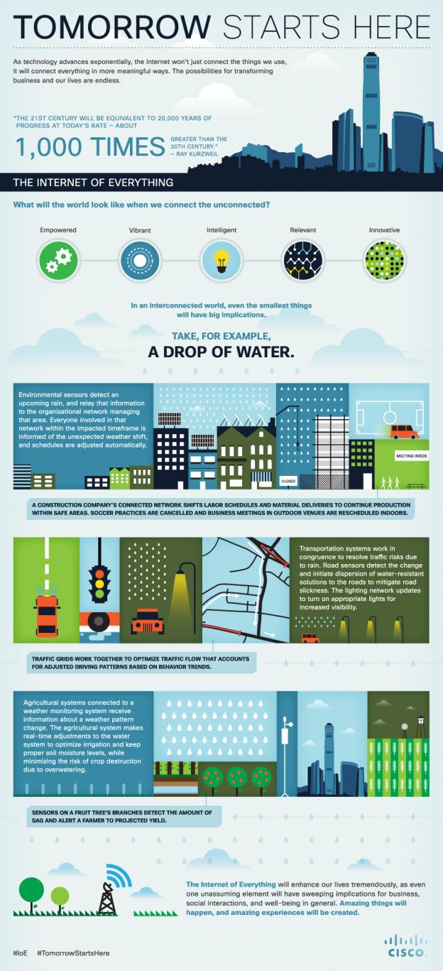 ioe-infographic-624x1367