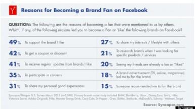 o-facebook-like-brands-570