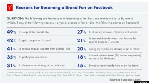 o-facebook-like-brands-570